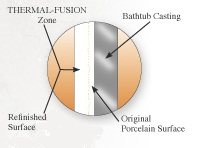 Thermal Fusion chart